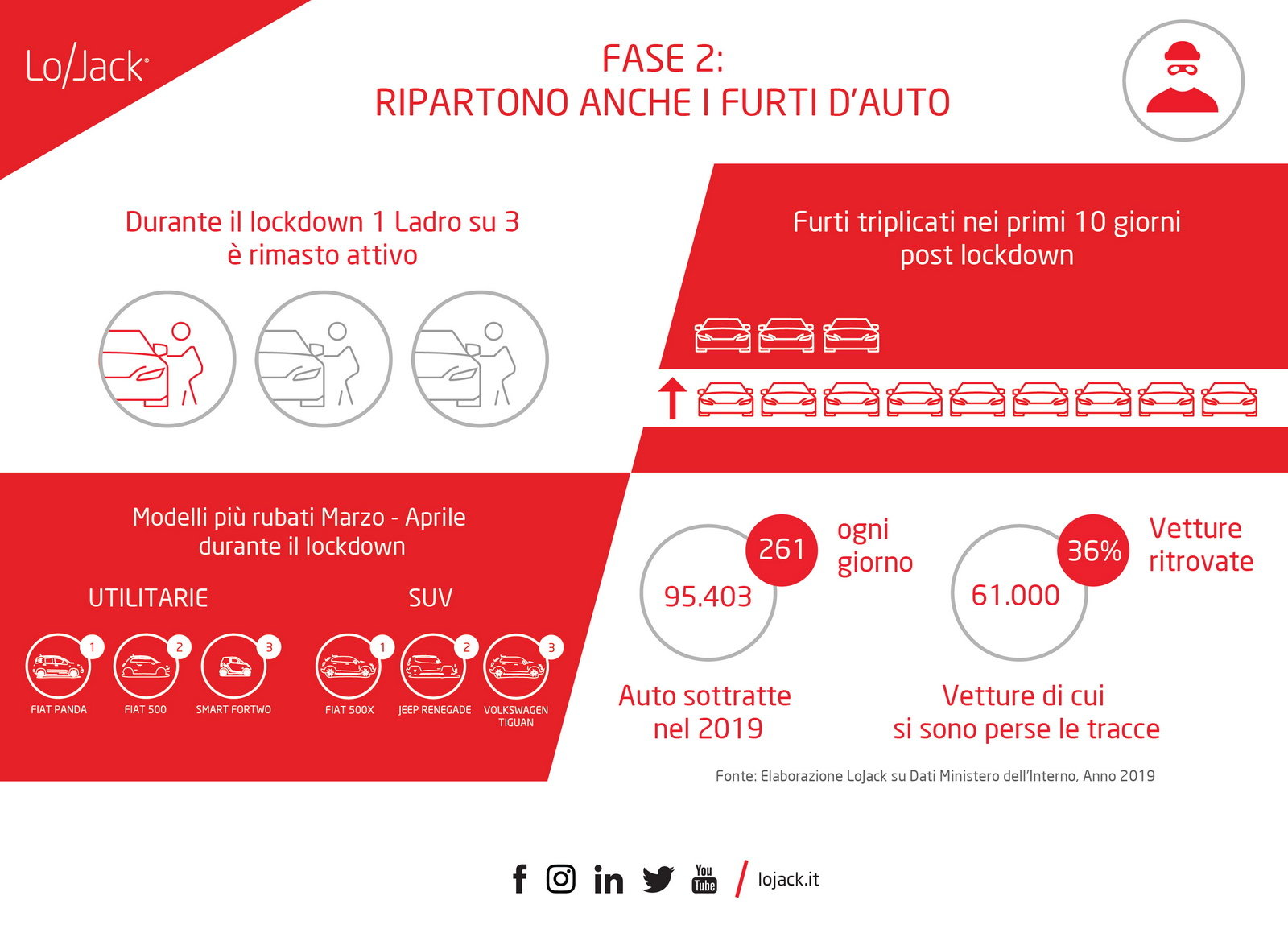 Furti auto lockdown Italia