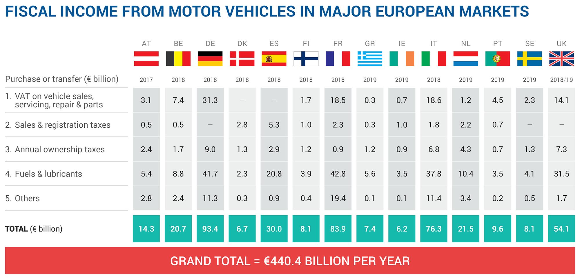 Tasse auto paesi UE 2019