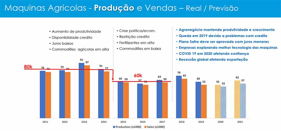 Camion autobus previsioni produzione Brasile