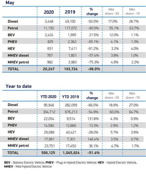 Mercato auto UK vendite maggio