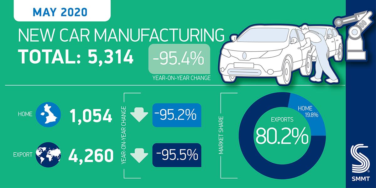 Settore auto produzione UK maggio