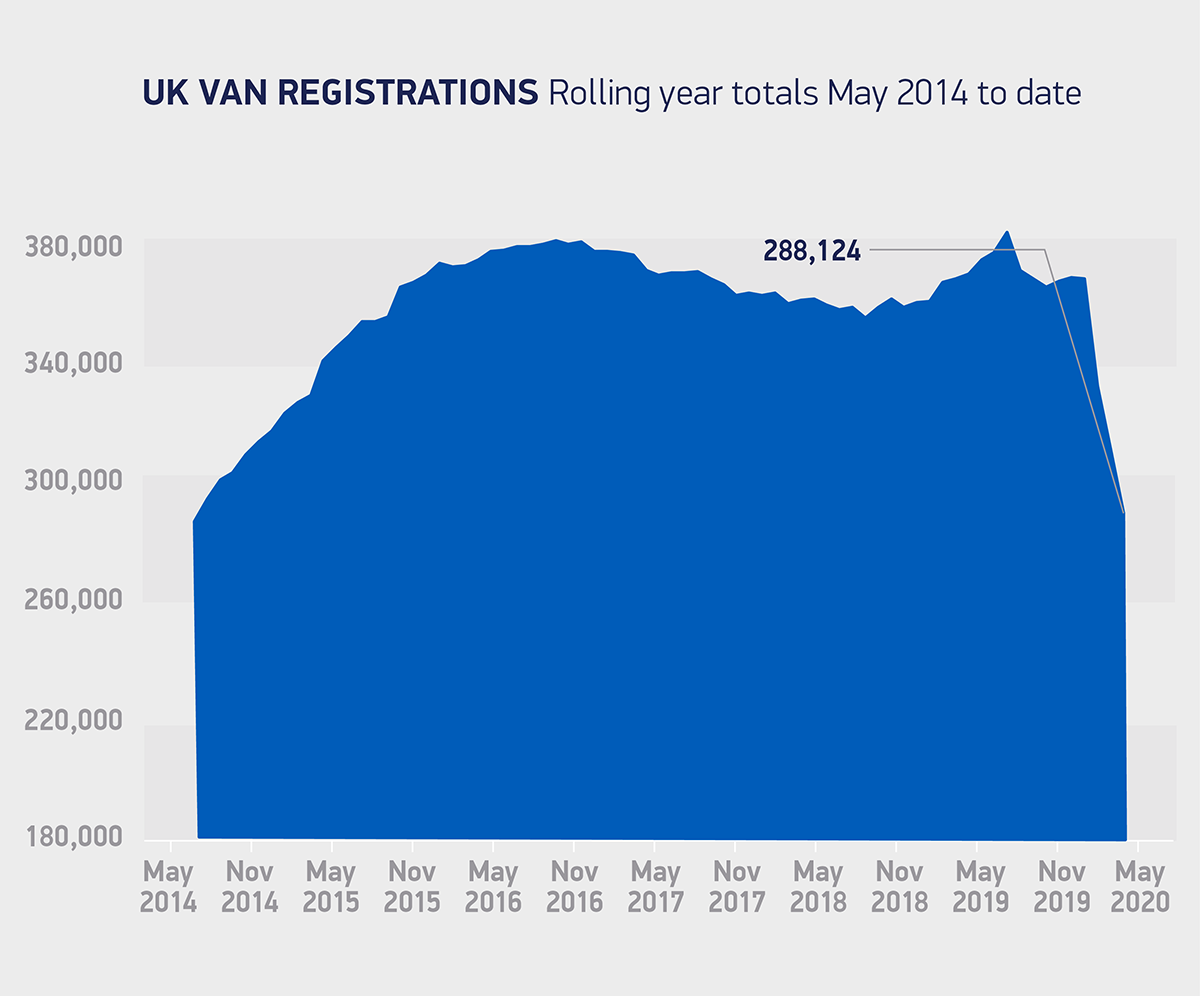 Veicoli commerciali leggeri vendite maggio UK
