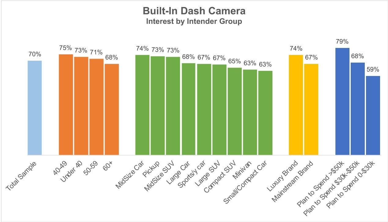 Auto nuova dash cam optional