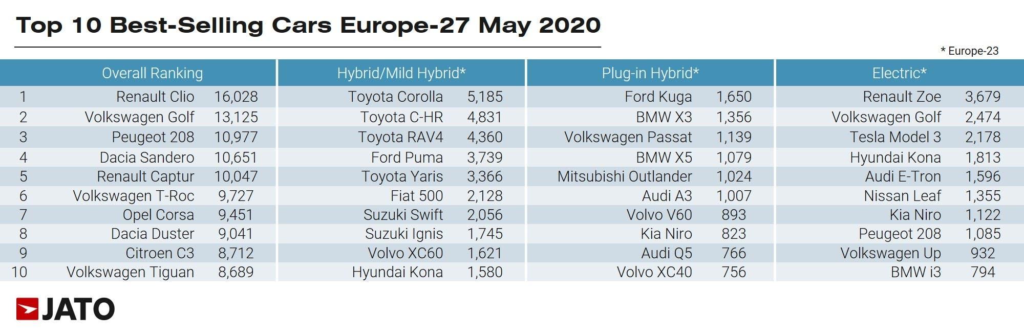 Auto più venduta Europa maggio 2020