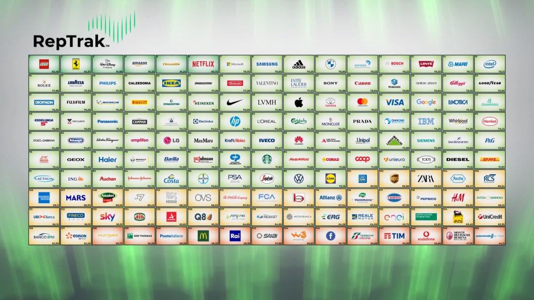 Classifica Top 150 aziende Italia RepTrak