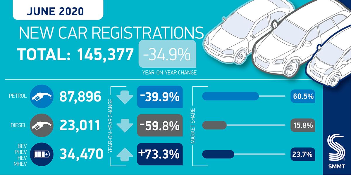 Immatricolazioni auto Regno Unito giugno 2020