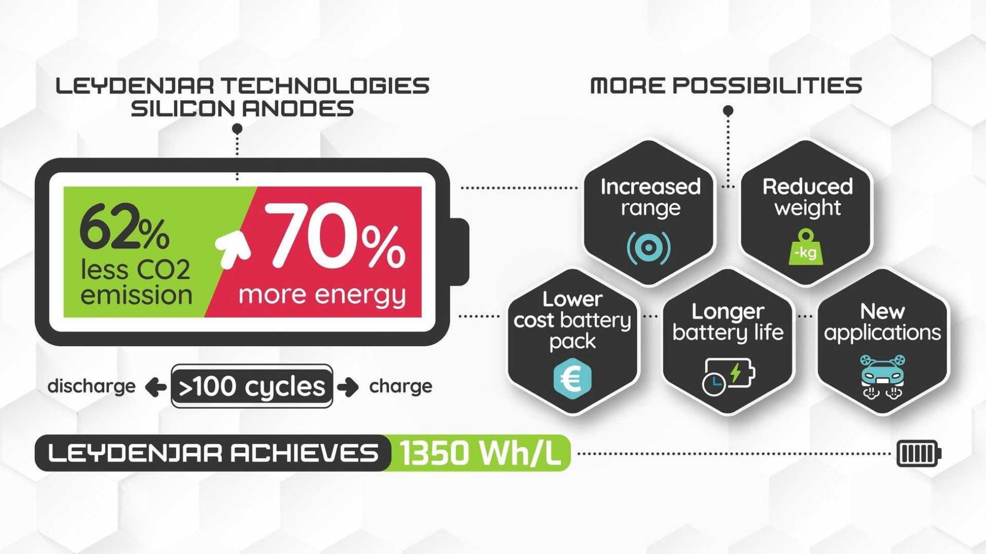 LeydenJar batterie anodo silicio