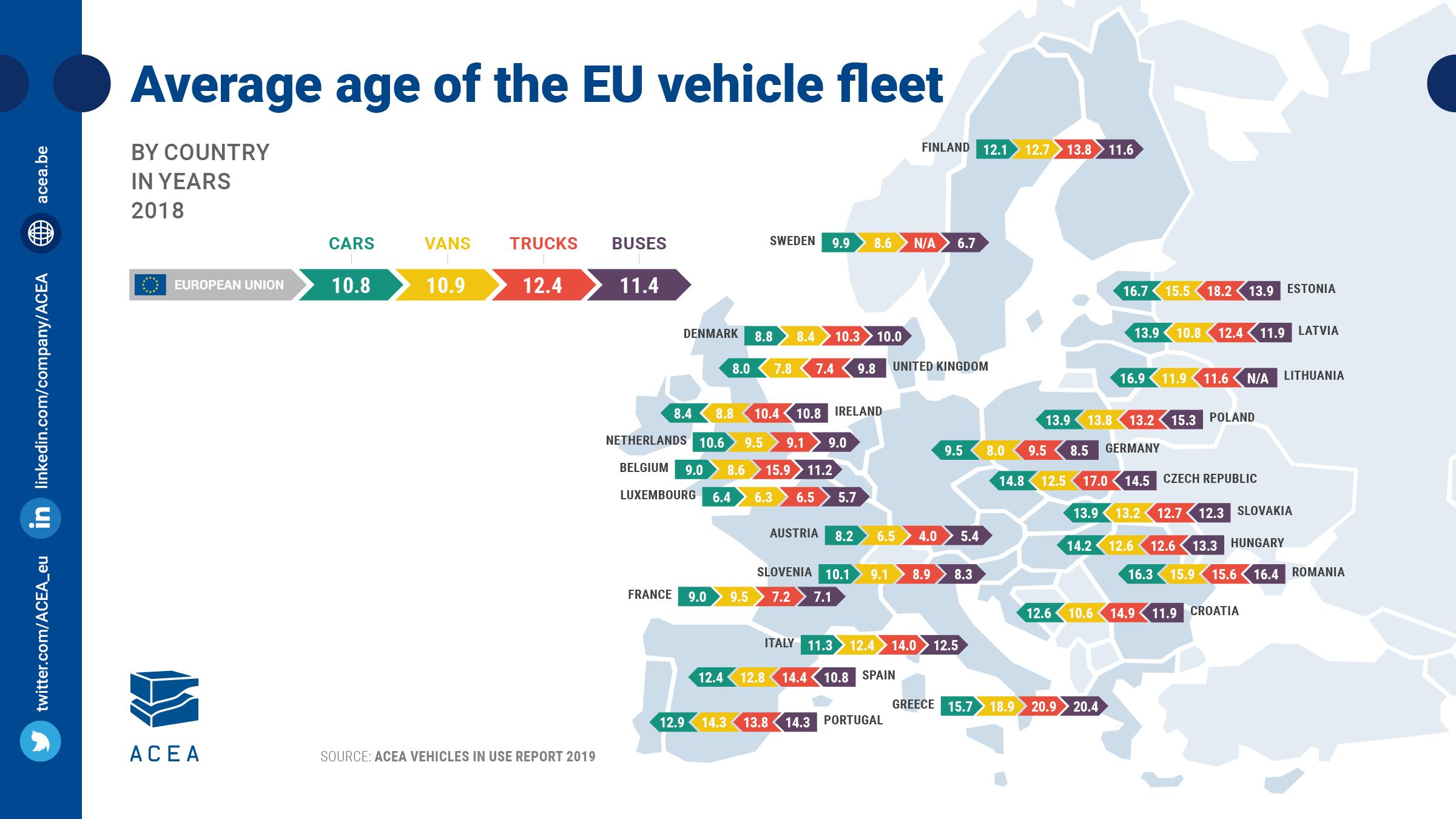 Parco auto circolante Europa età media