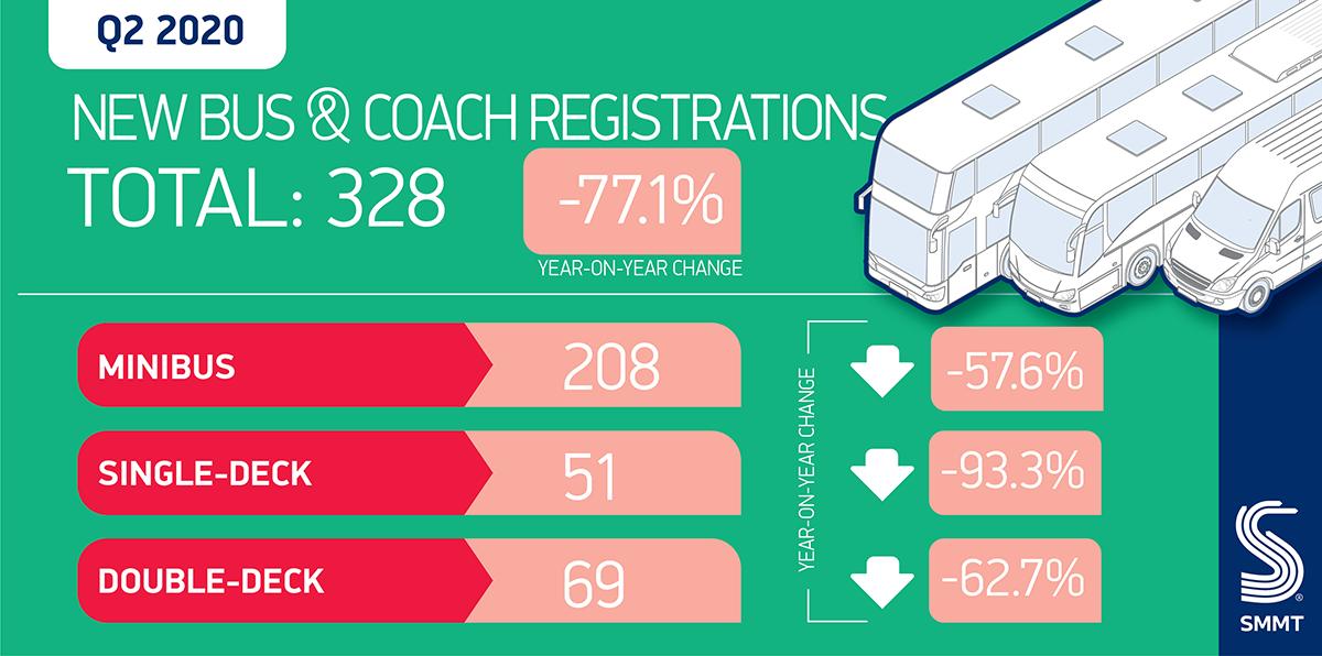 Regno Unito immatricolazioni pullman autobus Q2 2020
