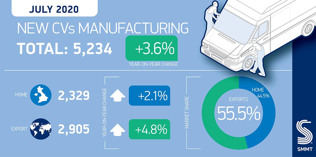 Regno Unito produzione veicoli commerciali luglio