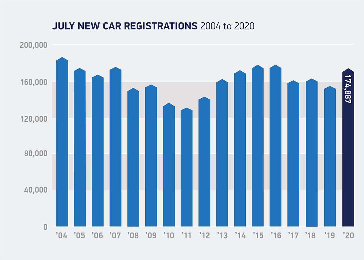 Regno Unito vendite auto nuove luglio 2020