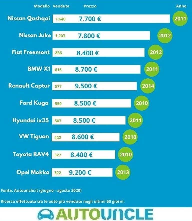 Top 10 SUV usati più venduti Italia