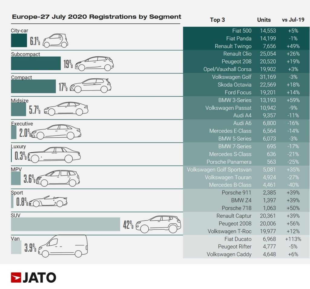 Vendite Europa luglio 2020 JATO Dynamics