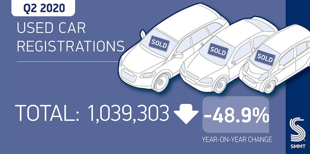 Vendite auto usate Regno Unito Q2 2020