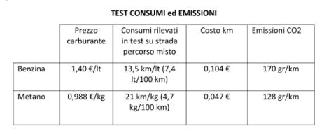 metano benzina