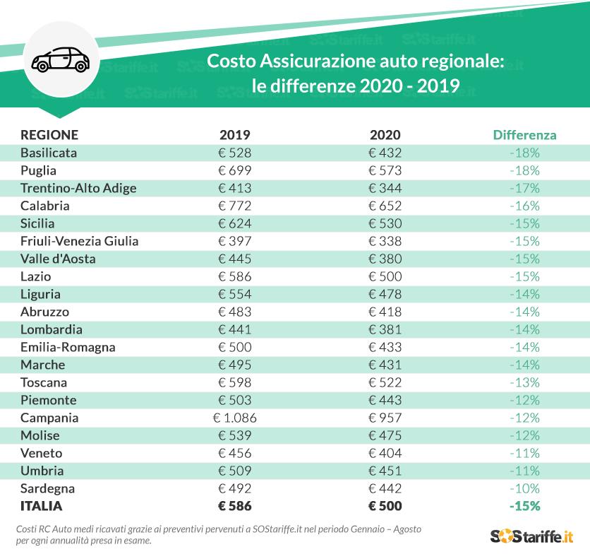 Assicurazione auto online costo medio Italia