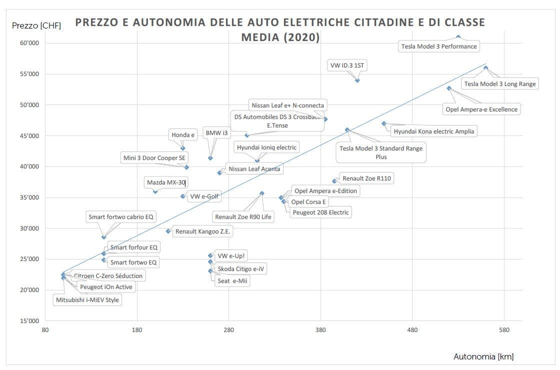 Auto elettriche autonomia