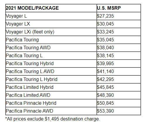Chrysler Pacifica 2021 listino prezzi