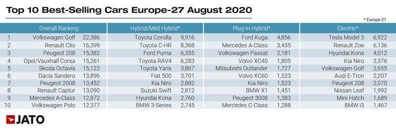 Mercato auto Europa agosto JATO Dynamics