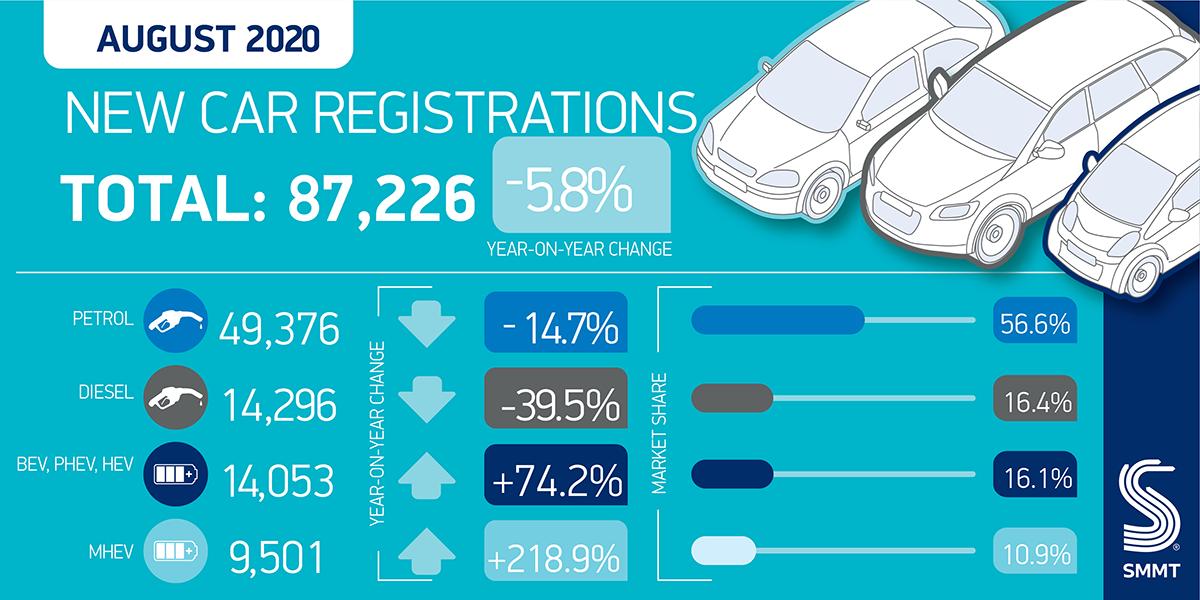 Regno Unito immatricolazioni nuove auto agosto 2020