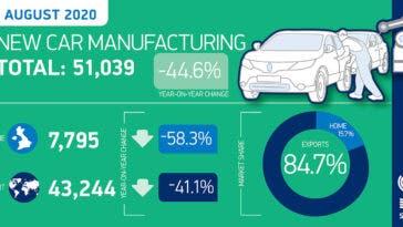 Regno Unito produzione auto agosto 2020