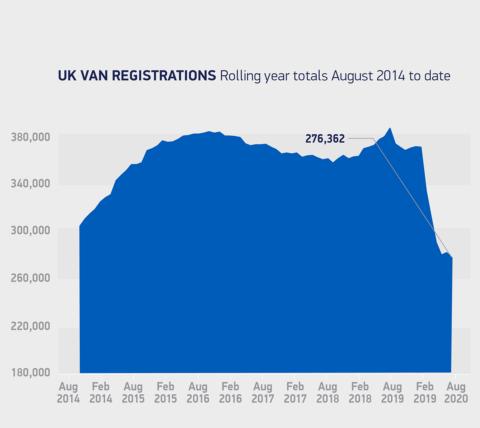 Veicoli commerciali leggeri vendite agosto UK