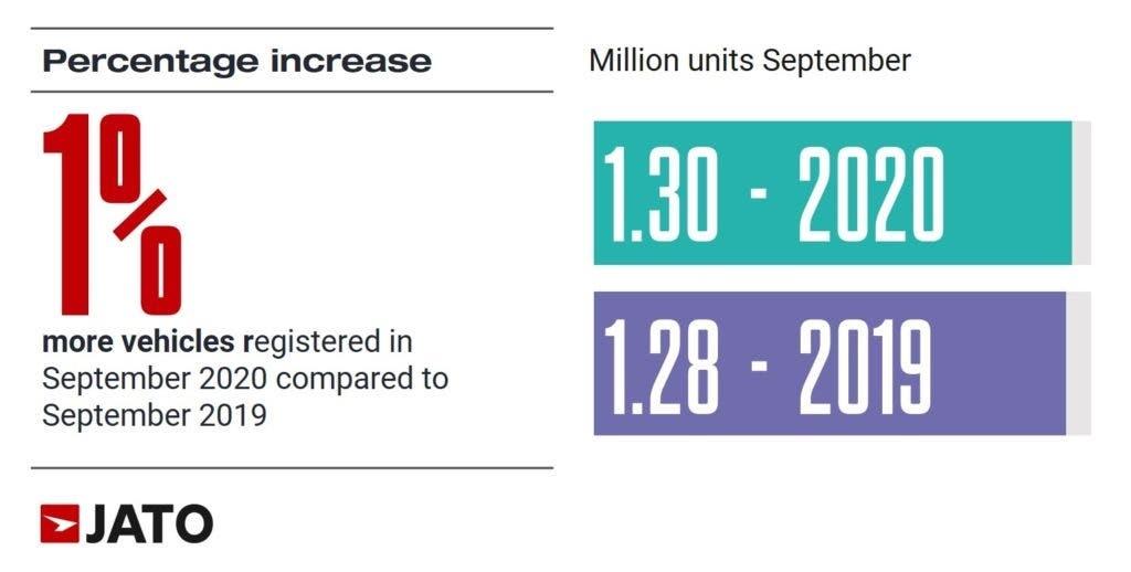 Auto elettrificate vendite settembre 2020 Europa