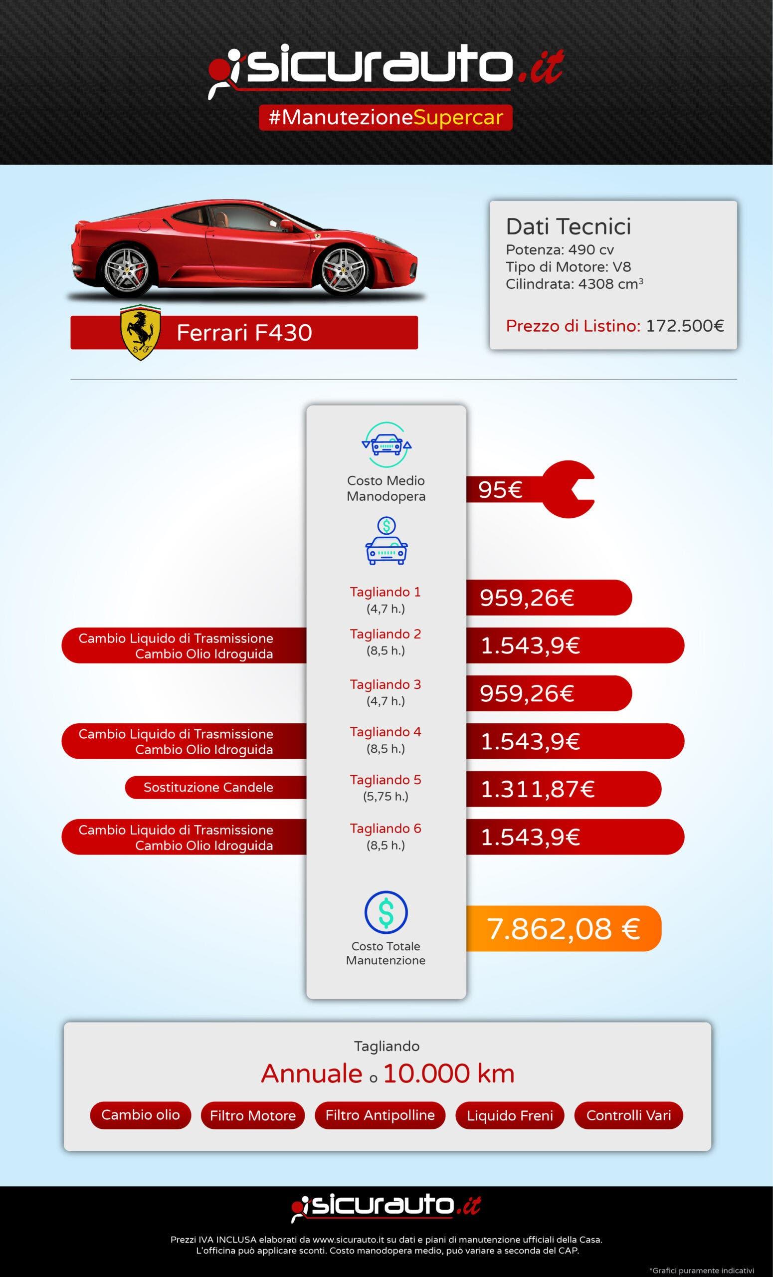 Ferrari F430 usata costi manutenzione