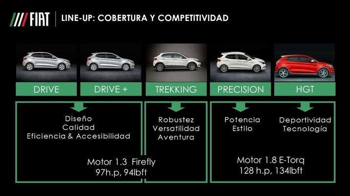 Fiat Argo 2021 Messico