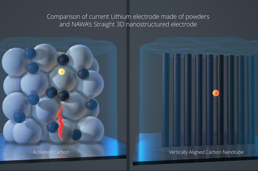 NAWA Technologies elettrodi in carbonio