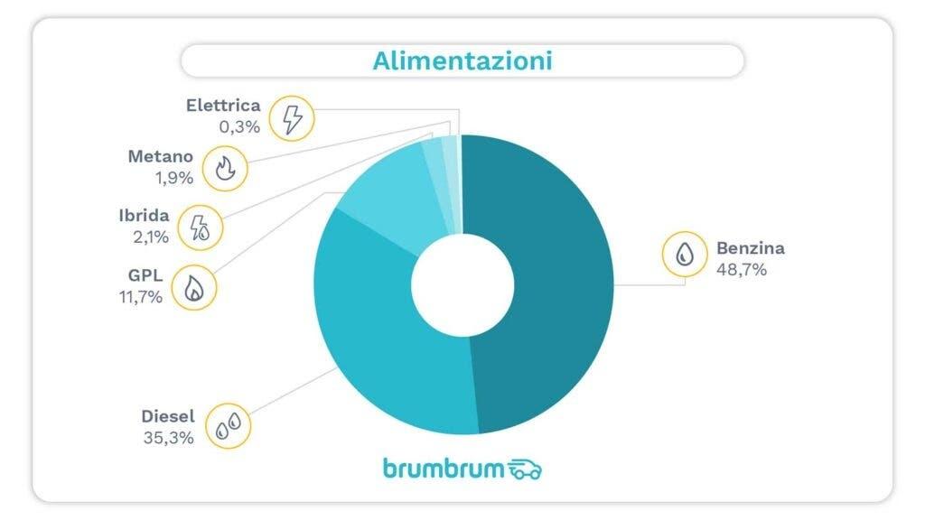 Utilitarie più vendute online 2020 Brumbrum