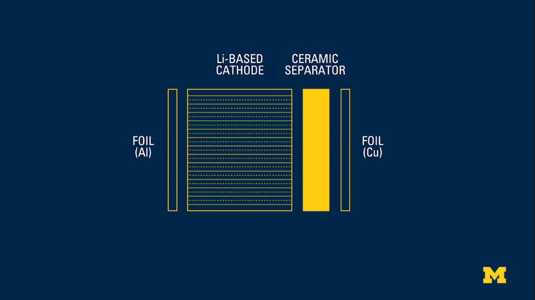 Batteria al litio metallo senza anodo