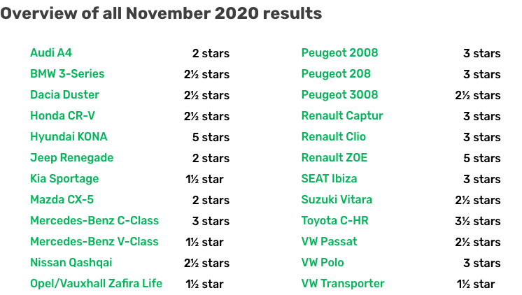 Classifica veicoli testati Green NCAP