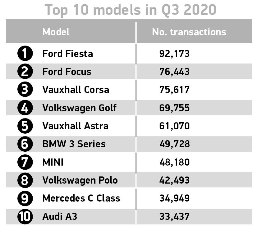 Mercato auto usate terzo trimestre Regno Unito