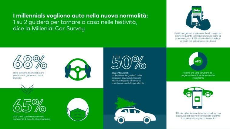 MillenialCarBuying infographic - ITA