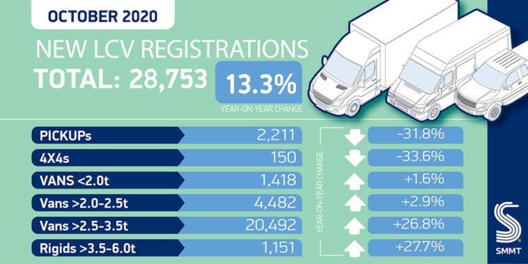 Regno Unito vendite veicoli commerciali leggeri ottobre 2020