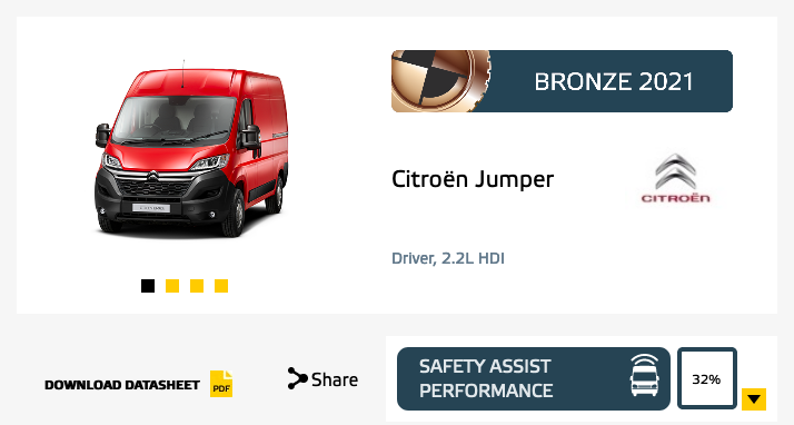 Euro NCAP test sicurezza veicoli commerciali leggeri