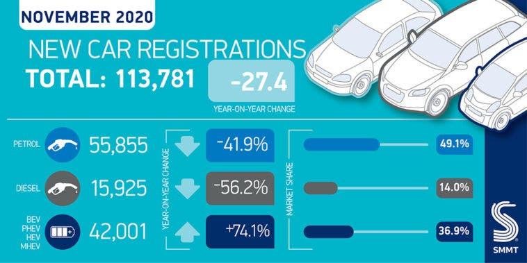 Regno Unito immatricolazioni auto nuove novembre