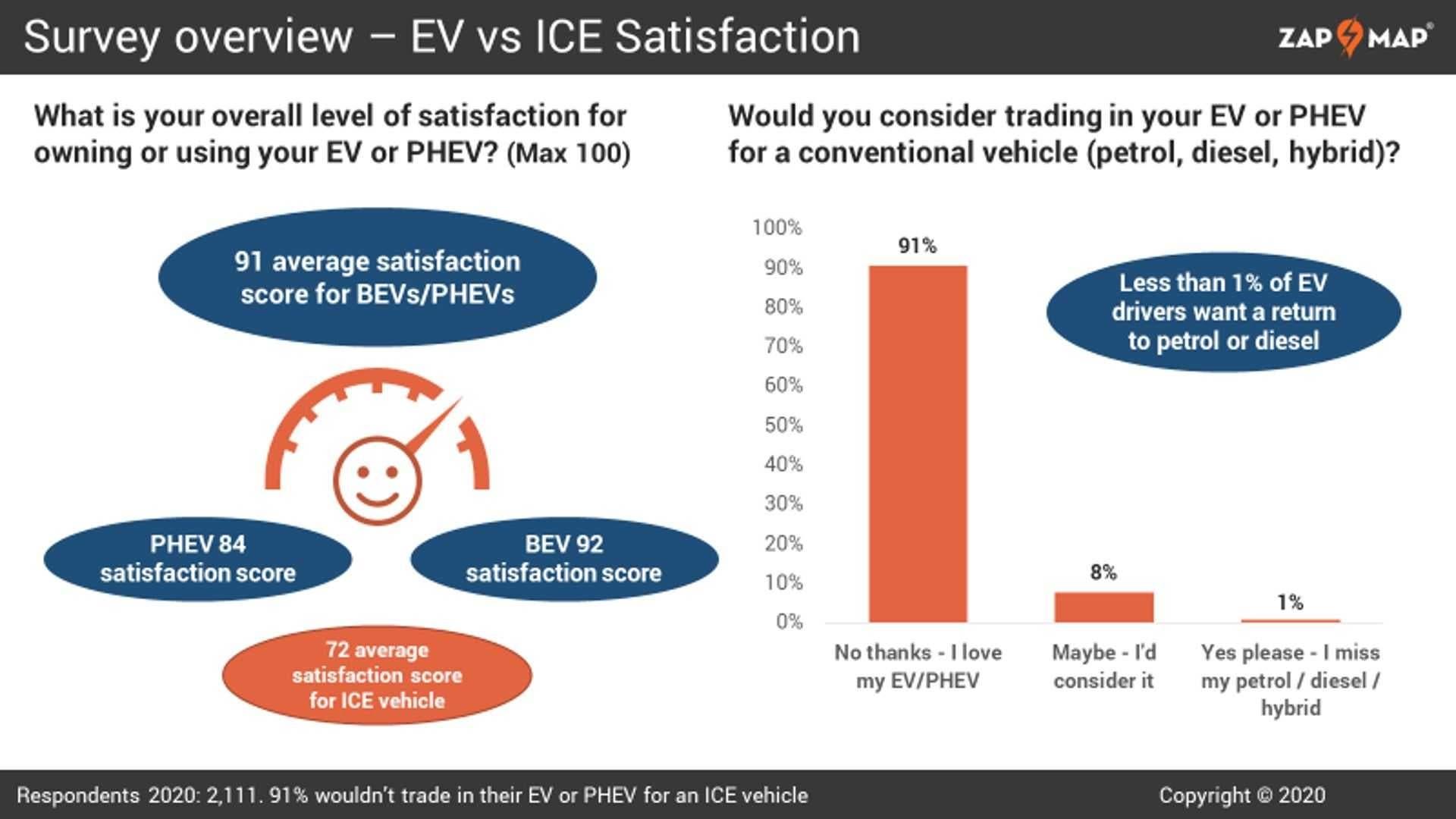 Zap-Map sondaggio veicoli elettrici