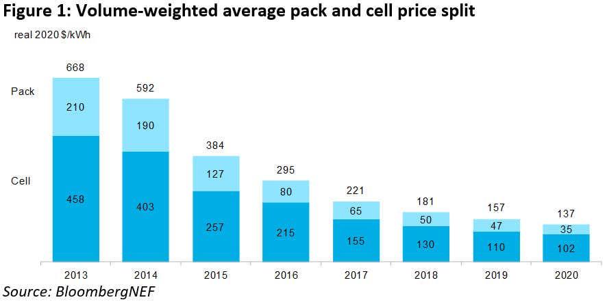 veicoli elettrici prezzi batterie
