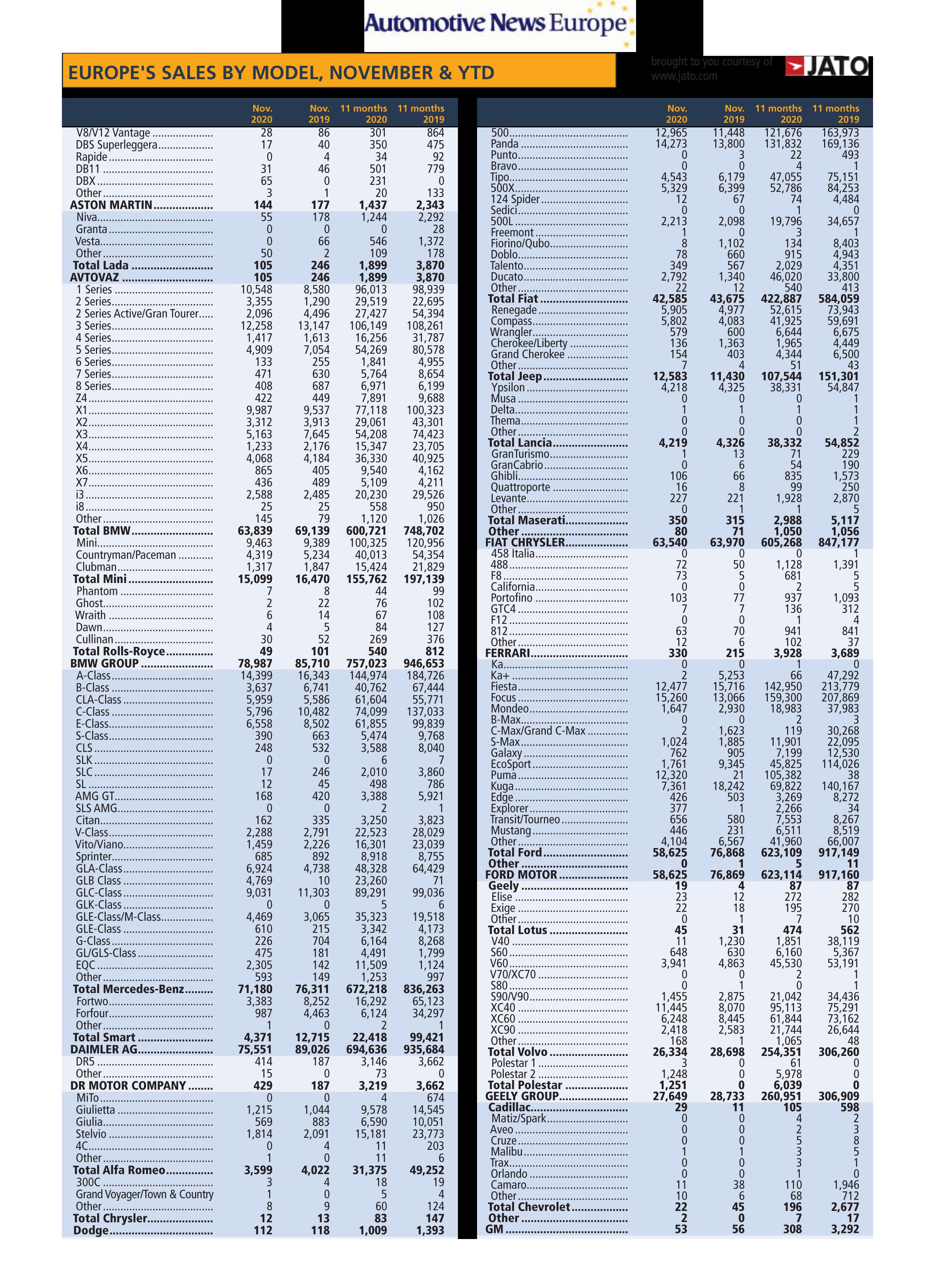 Mercato auto Europa 2020