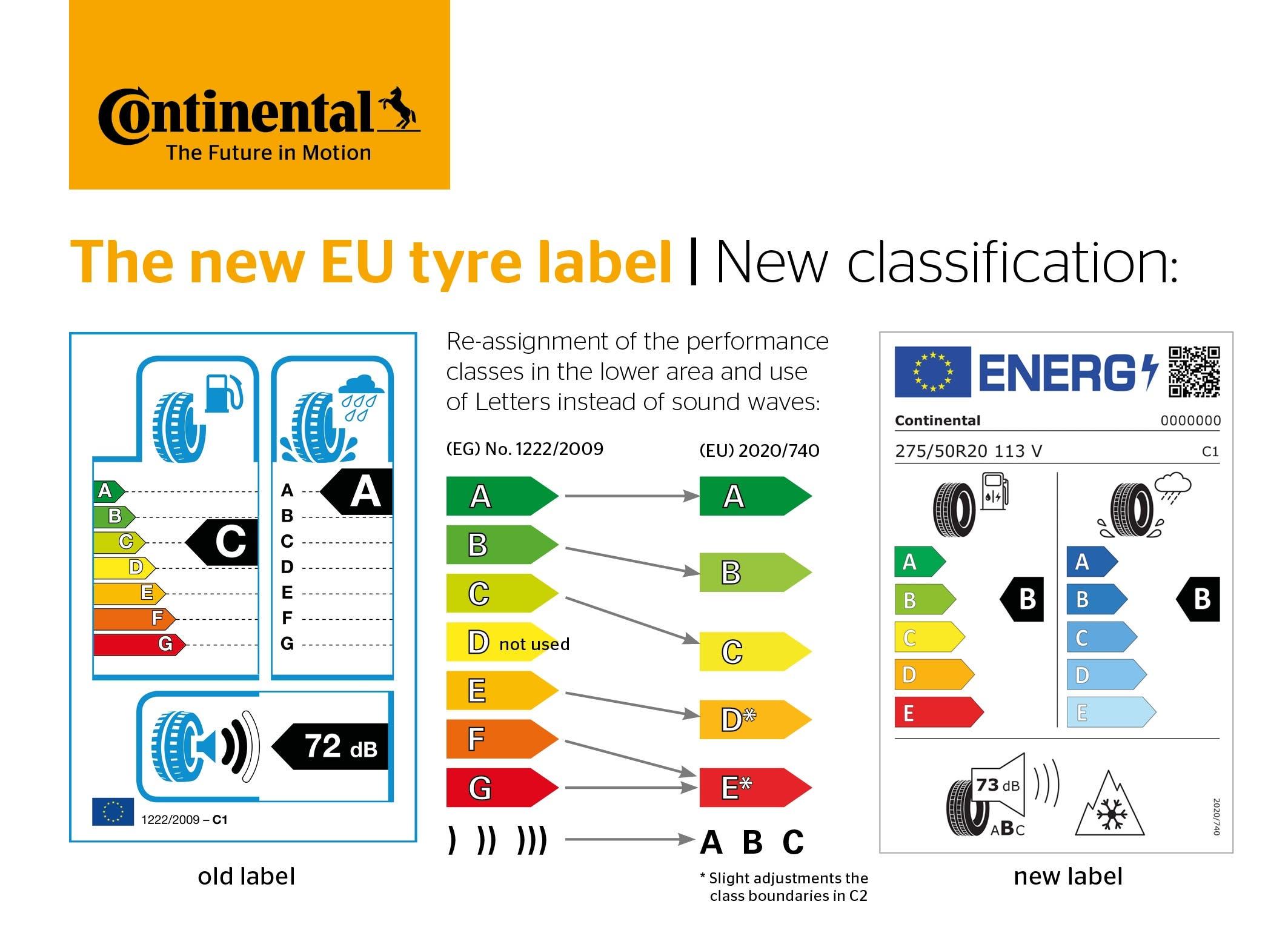 Pneumatici nuova etichetta UE