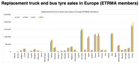 Pneumatici vendite Europa 2020