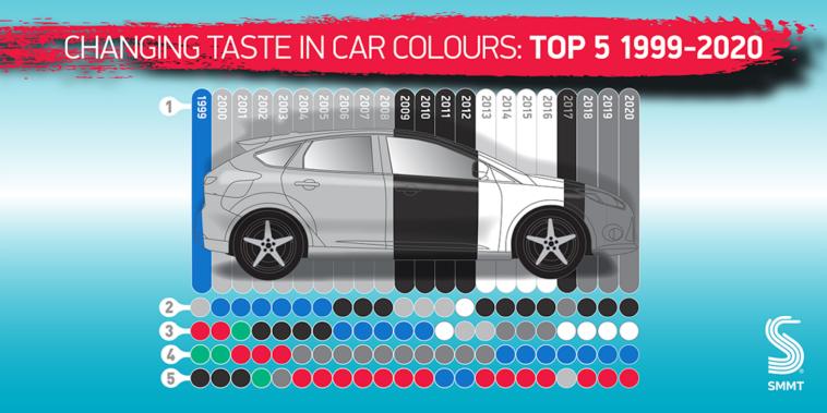 Regno Unito acquirenti nuove auto colore grigio