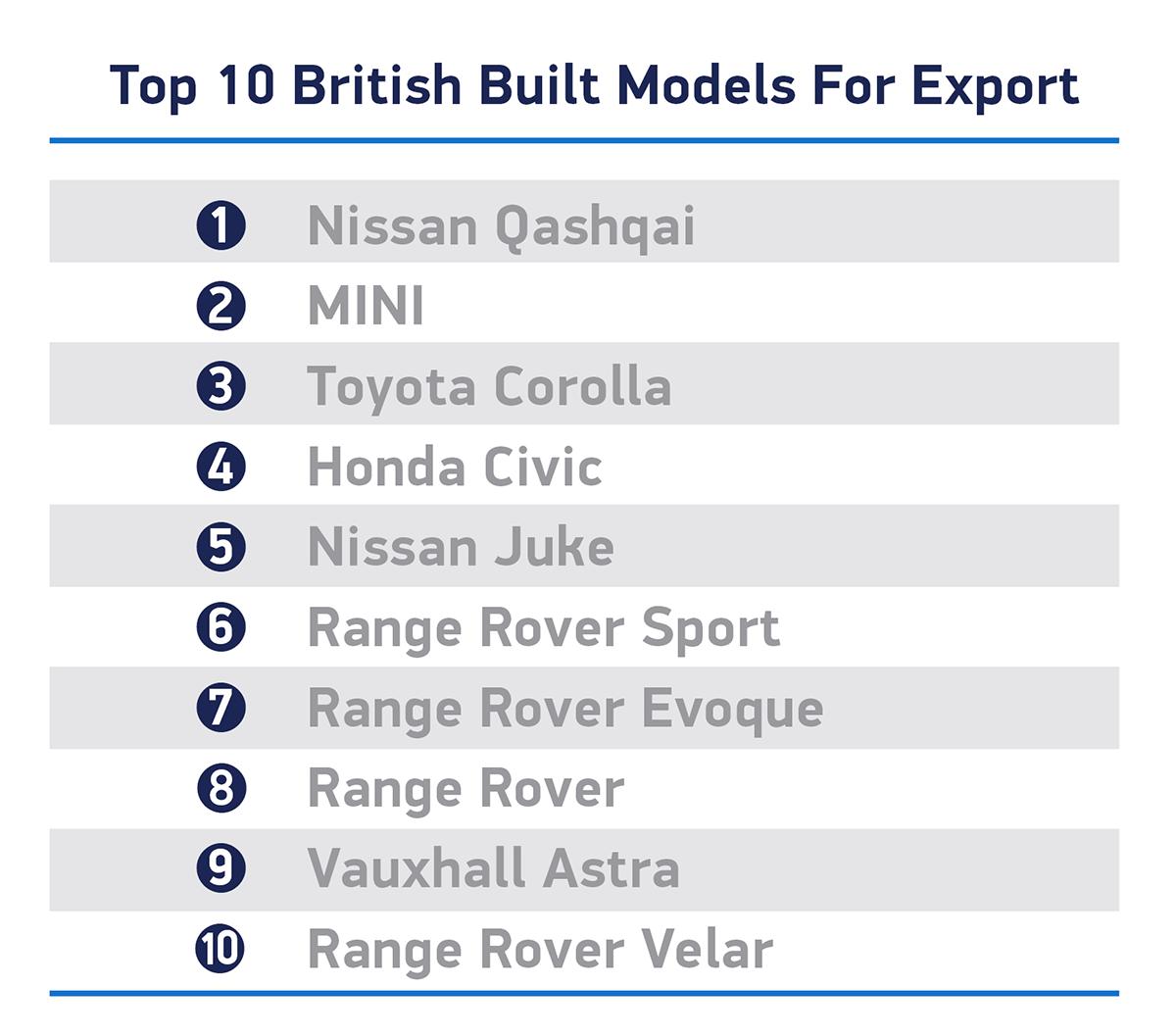 Regno Unito produzione auto 2020