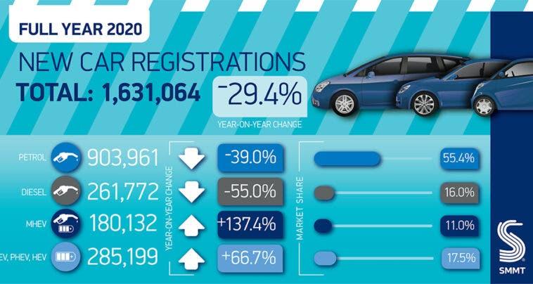 Regno Unito vendite auto 2020