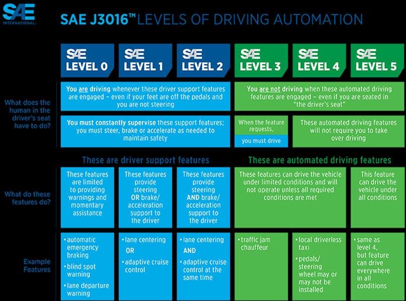 SAE livelli guida autonoma