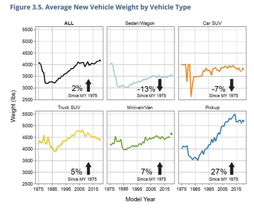 Stati Uniti EPA età veicoli