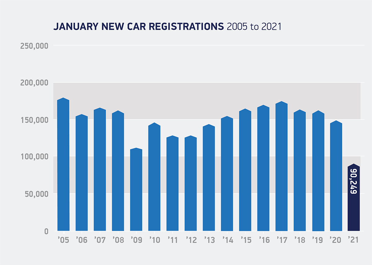 Regno Unito immatricolazioni auto nuove gennaio 2021