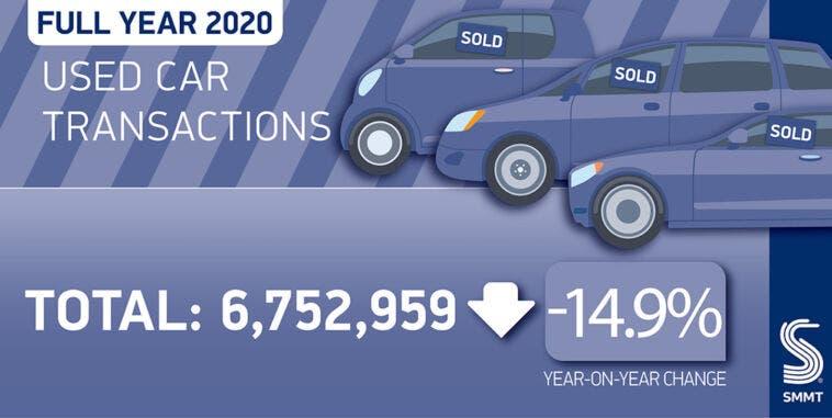 Regno Unito passaggi proprietaàauto usate 2020